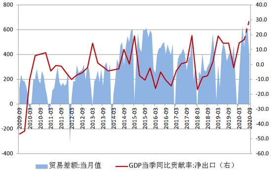 图5 贸易差额及净出口对GDP的贡献率资料来源:WIND,交行金研中心