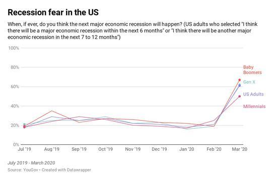 广州搬迁 公司调查:对折 美国人认为未来6个月内经济将陷入衰