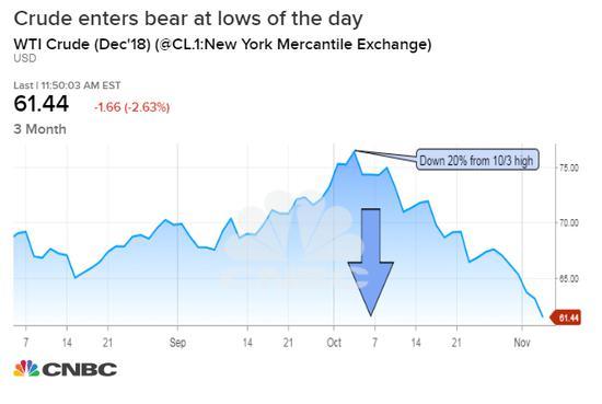 美油期货收跌1.4%创7个月新低 盘中一度跌入熊市