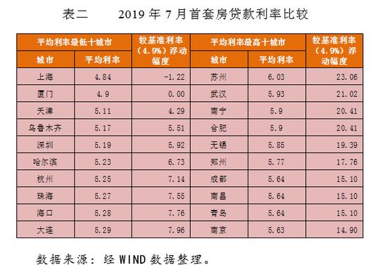 李庚南:房贷新政后房贷利率的账该如何算?