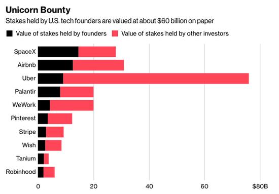 美国为上市公司创始人与其他投资者持股比例
