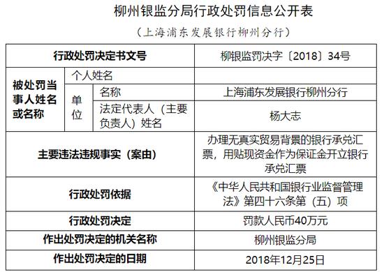浦发银行柳州分行被罚40万:办理无真实贸易背景银承