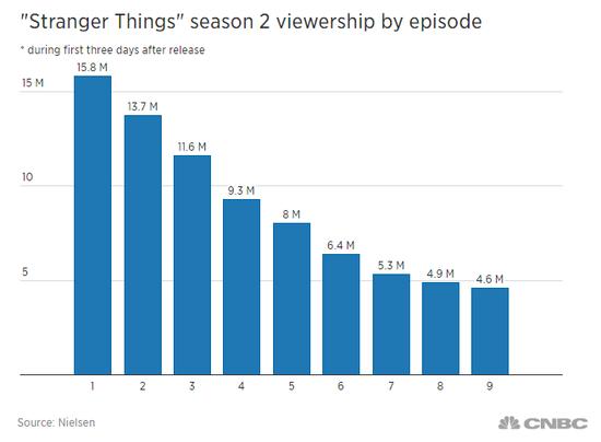 分析师认为Netflix应从HBO热门剧《权游》中吸取教