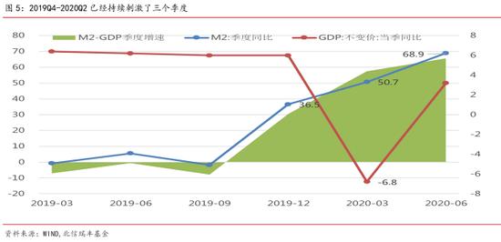 2020Q2的M2增速高达68.9%