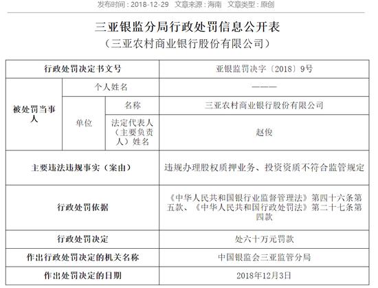 三亚农商行被罚60万:违规办理股权质押业务等