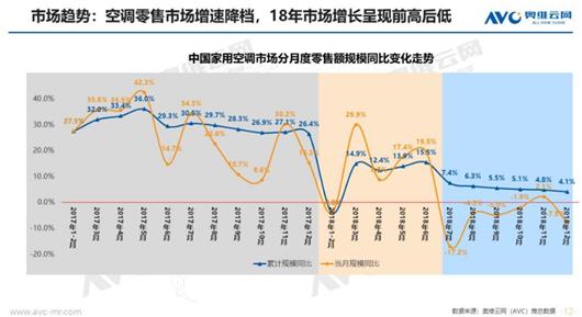 图1:家用空调市场规模增速变化