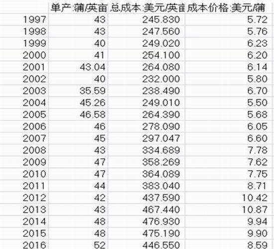 中信建投期货:豆粕上方压力明显 空看涨多看跌