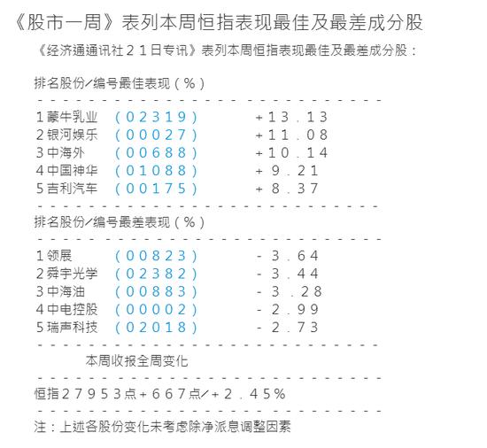 港股本周大涨2.45%逼近28000点 长城汽车暴涨23%
