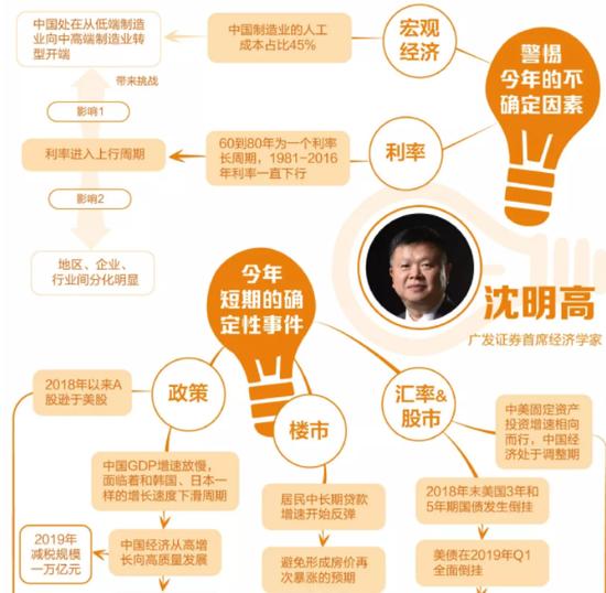 干货:10位投行首席经济学家的2019年思维导图