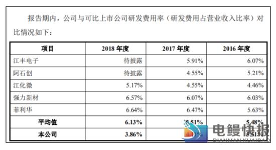神工股份冲刺科创板 研发投入不足4%销售99%靠日韩美