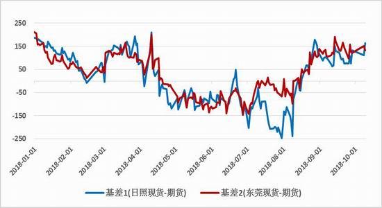 国贸期货:大豆缺口预期增强 关注豆粕盘面做多