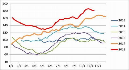 上海中期期货:供应压力缓解 棕榈油有望筑底反