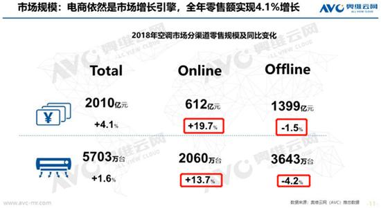 图2:空调市场线上线下销售数据