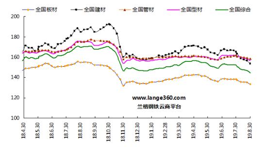 圖1 蘭格鋼鐵價格指數(LGMI)走勢圖