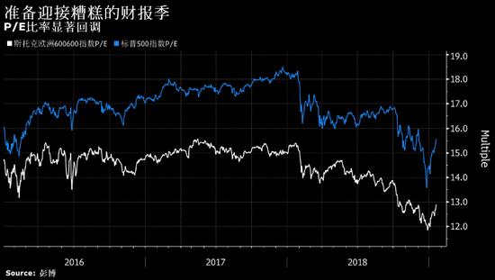 摩根大通:财报季表现糟糕或不会阻止股市走高