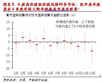徐高:A股的季节效应