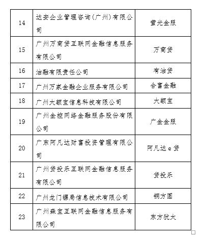 广州市互金整治办:首批23家平台自愿退出网贷业务