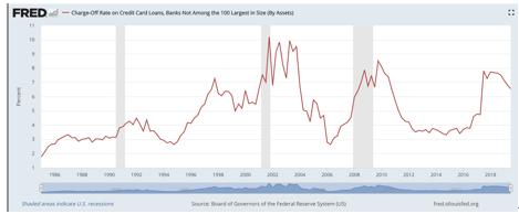 魏天谌:2020年美股下行与经济衰退并不遥远