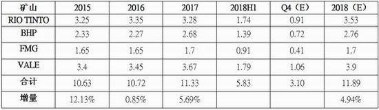 上海中期期货:铁矿石表现坚挺 逢低买入