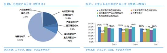【头条研报】受益5G发展 此标的实现逆势增长