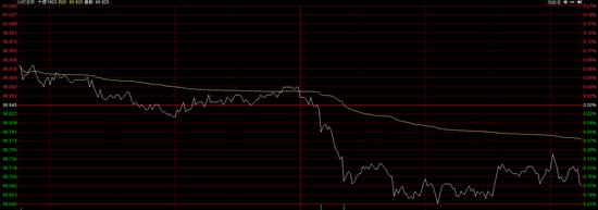 国债期货午后走低 10年期主力合约T1903跌0.17%