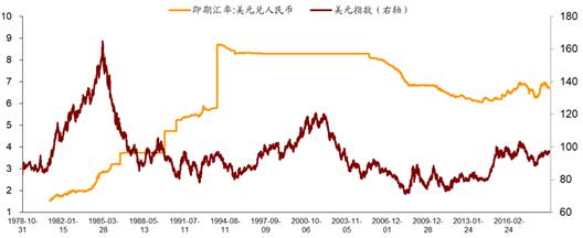 图1:1979年以来人平易近币汇率与美元指数