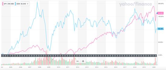 新兴市场ETF(蓝色)和美国标普500指数(粉色)走势 数据来源:雅虎财经