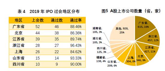 2020年A股IPO注册制全面推行 一二级市场估值将被重塑