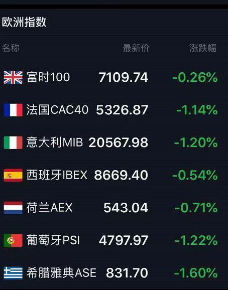 中国深夜重磅反制美股崩了 苹果市值蒸发2800亿