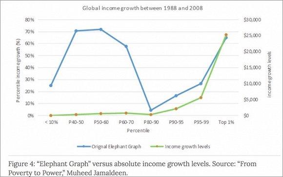 """""""收入增长百分比""""是如何误导人们的"""