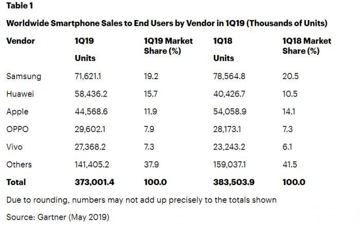 华为手机一季度全球份额反超苹果 位居世界第二
