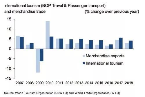 2018年全球国际旅客到访人次达14亿,中国旅游支出增长5.2%