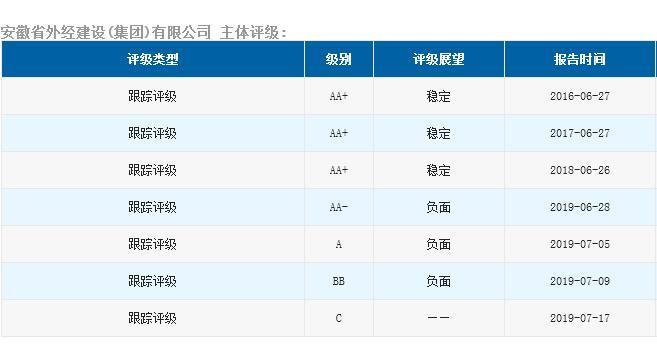 上海搬迁  公司安徽外经29.21亿债违约:半月4次调评级 又见会计乌