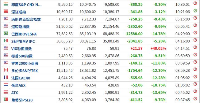 运城人事网:加拿大总理特鲁多妻子确诊了!亚太股市集团暴跌,韩国日本印尼再现熔断!