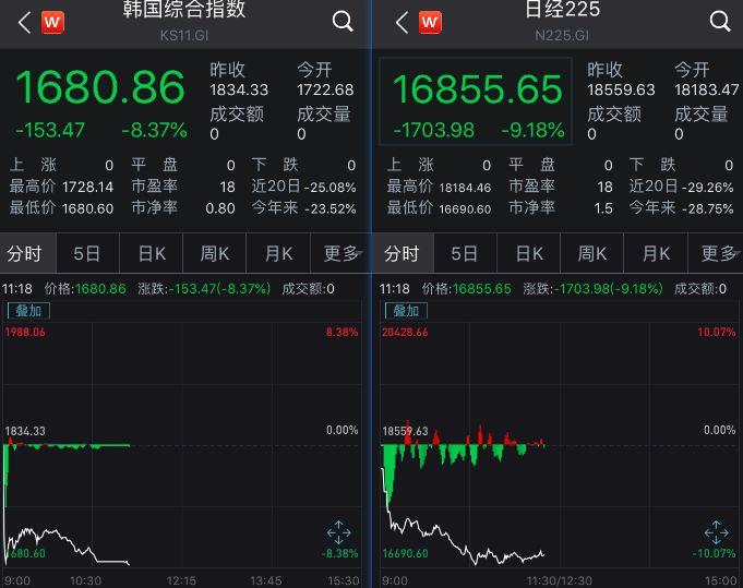 双鸭山旅馆:加拿大总理特鲁多妻子确诊了!亚太股市集团暴跌,韩国日本印尼再现熔断!
