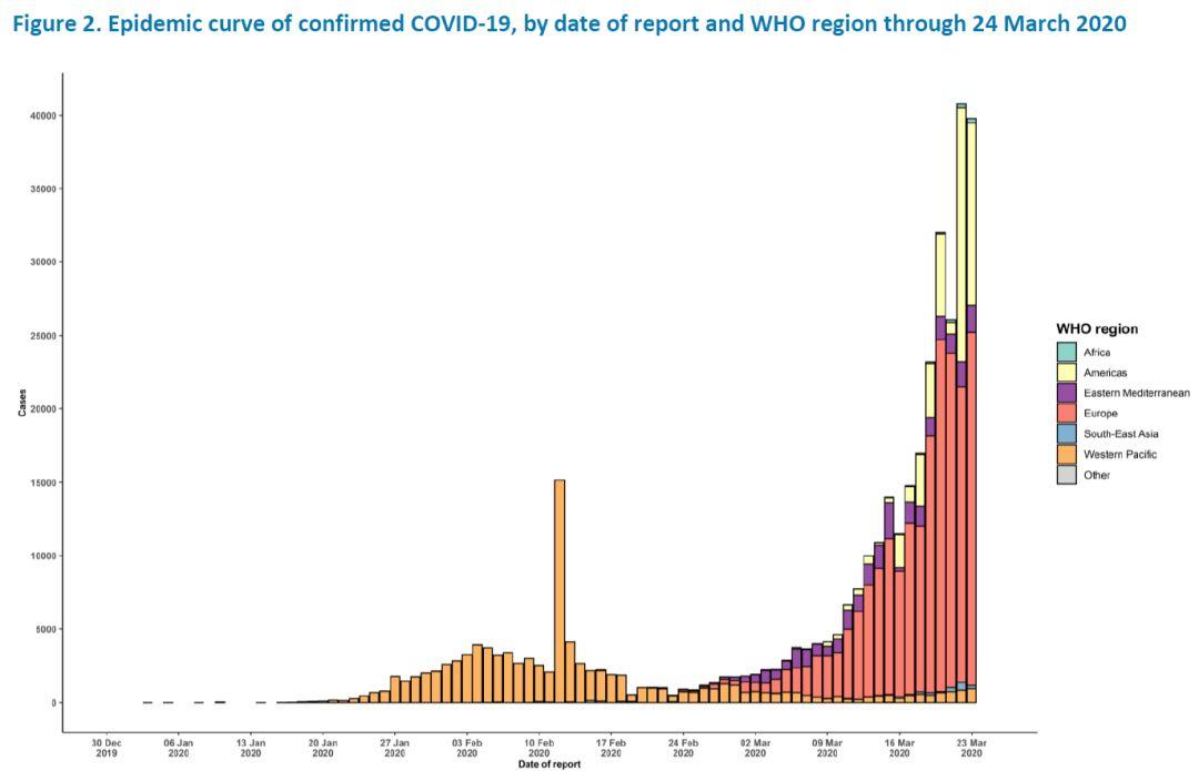 全球确诊超41万,美国破5万;欧洲疫情加剧;中