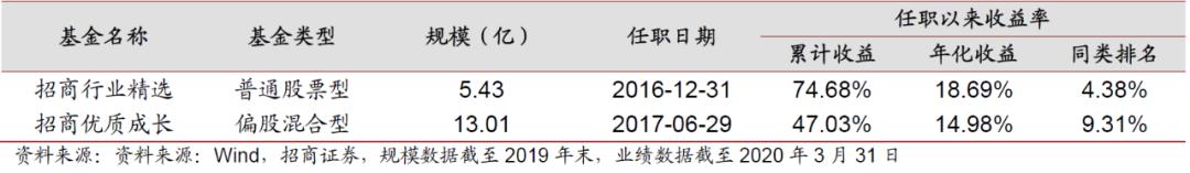 「股市开户」任期业绩均排名前10%,贾成东新作招商研究优选