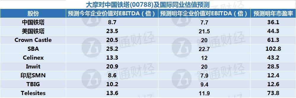 """大摩:予中国铁塔(00788)""""增持""""投资评级 目标价_今日国际金价"""