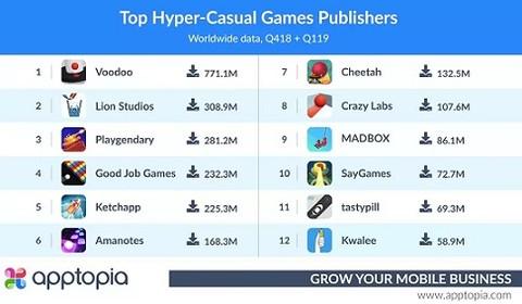 iOS全球下载榜Top10轻游戏占9席 腾讯《一起来捉妖》收入下载双丰