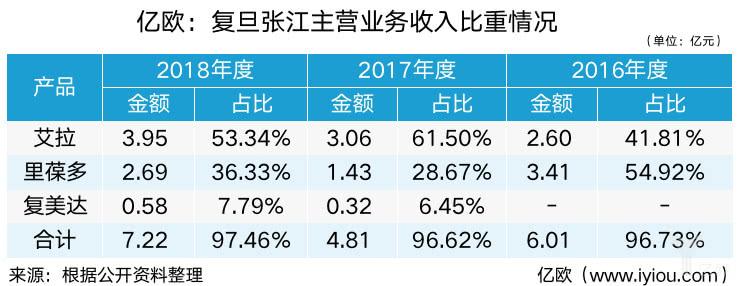 港股复旦张江科创板上市请求获受理,拟征集资金6.50亿元
