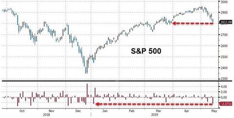 这次的5月魔咒特别凶!美股正迈向半个世纪来最差5月?