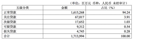 华夏银行回应不良问题:1季末逾期90天以上借款全记入