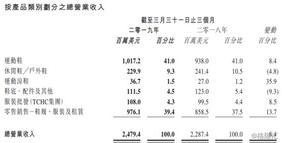 裕元集团(00551.HK):首季净利下滑近21%,股价单日大跌超13%