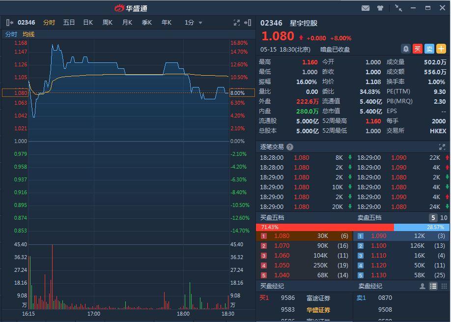 新股暗盘丨星宇控股暗盘收涨8% 每手赚160港元