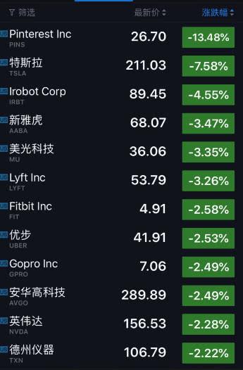 科技股收盘 百度首亏股价暴跌逾16% Zoom大涨7.89%