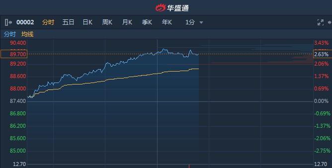 港股异动�蚬�共股获市场追捧 中电控股(00002)升2.63%领涨蓝筹