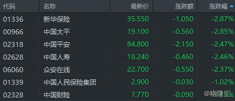 内险股走弱 新华保险跌近3%