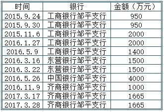 山东又一起骗贷案公开:邹平县4家银行被骗1.86亿 涉案贷款大部分...|山东邹平县