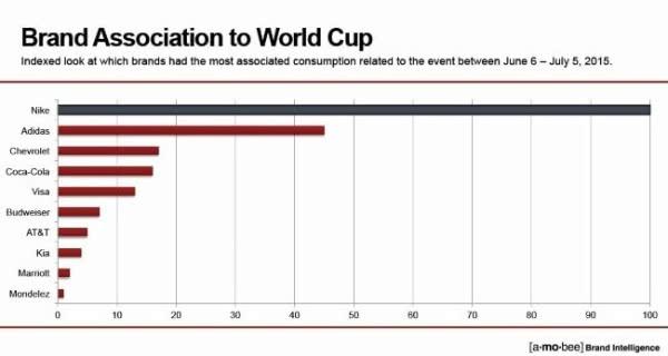 """女足世界杯商战开启,阿迪达斯能""""复仇""""耐克吗?"""