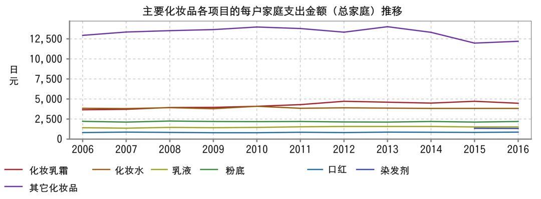 日本化妆品行业调查报告